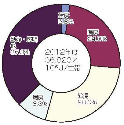 世帯当たりのエネルギー消費割合