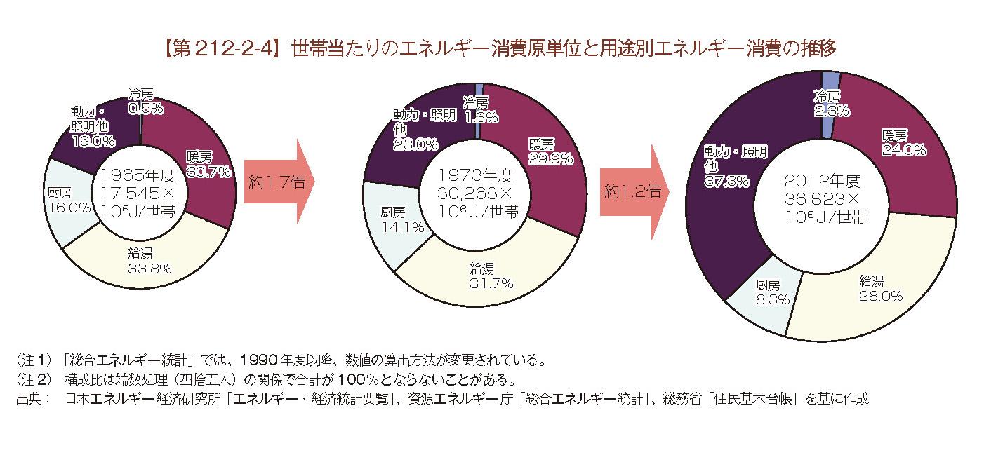 出典:資源エネルギー庁「エネルギー白書2014」